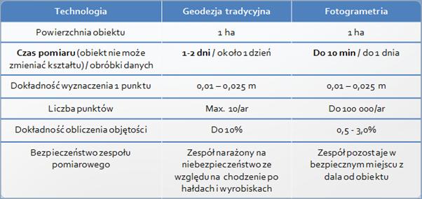 Tabela porównawcza geodezja klasyczna i naloty